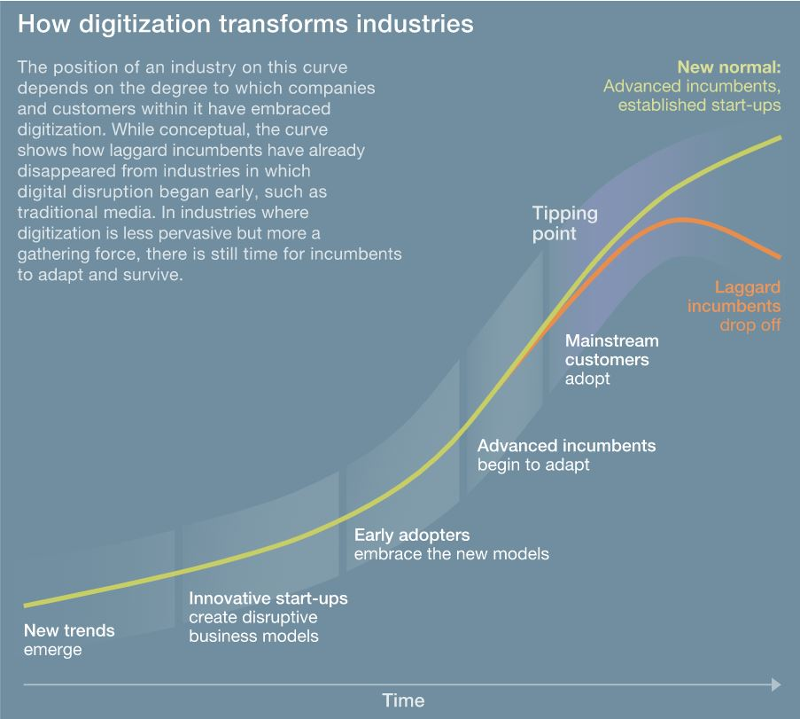 How Digitalization is transforming the energy sector